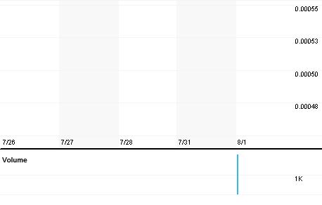 Chart for SMCG.PK