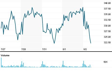Chart for SMCI.OQ