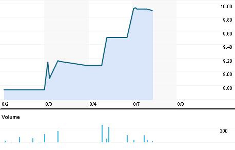 Chart for SMFG.BO