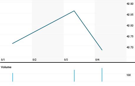 Chart for SMFTF.PK