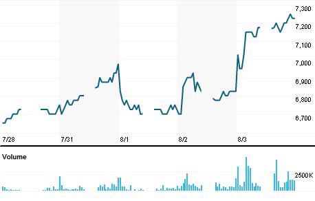 Chart for SMGR.JK