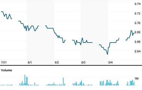 Chart for SMRS.KL
