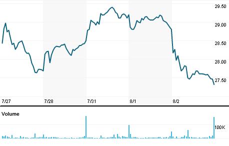 Chart for SMTC.O