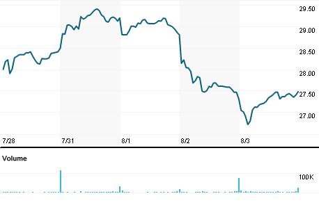 Chart for SMTC.OQ