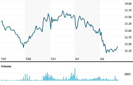 Chart for SMTO3.SA
