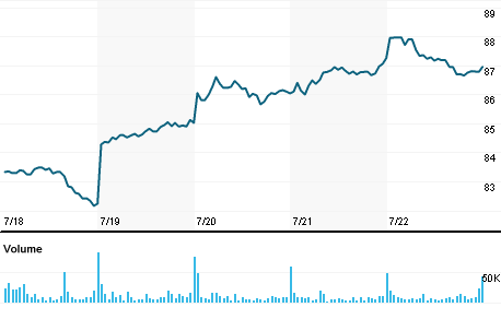 Sony Corp Stock Quote Sony Corp Company Overview Reuters India