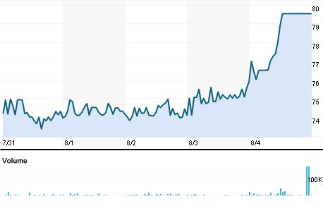 Chart for SNGR.BO