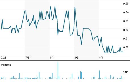 Chart for SNGX.OB