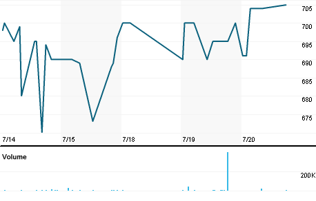 Chart for SNVJ.J