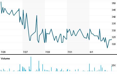 Chart for SOM.L