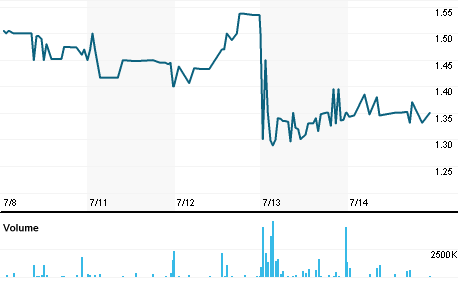 Chart for SOU.L