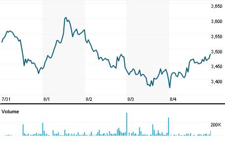 Chart for SPGJ.J