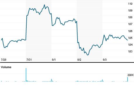 Chart for SPLK.OQ