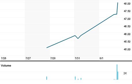 Chart for SPLP.N