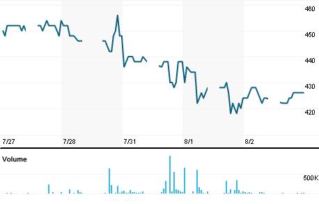 Chart for SPMA.JK