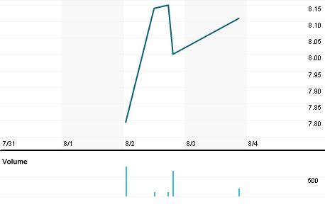 Chart for SPMYY.PK