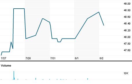 Chart for SPOG.OL