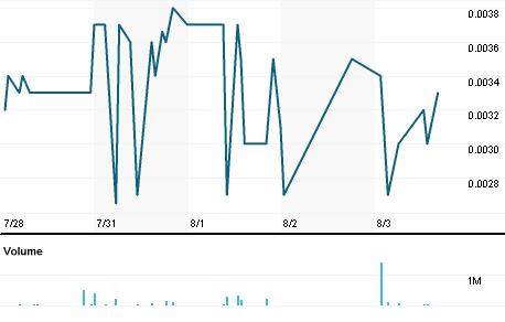 Chart for SPOM.PK
