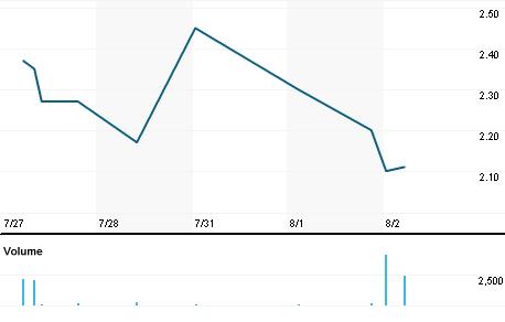 Chart for SPPJY.PK