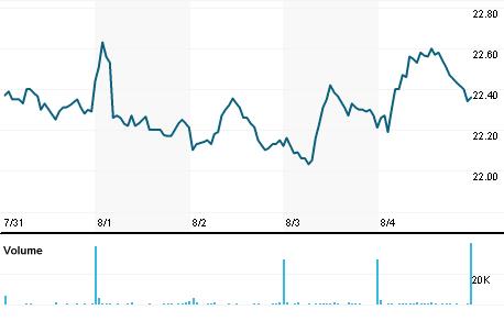 Chart for SPTN.OQ