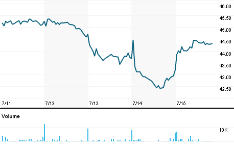 Chart for SRCE.O