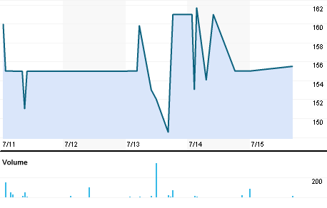 Chart for SRGH.BO