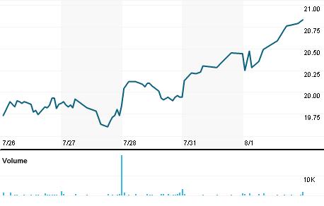 Chart for SRI.N
