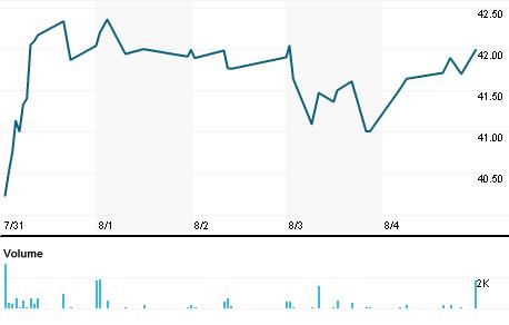 Chart for SRV.N