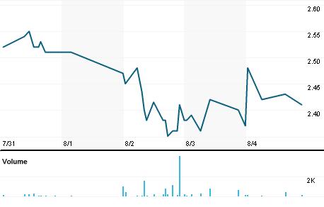 Chart for SSH.OQ