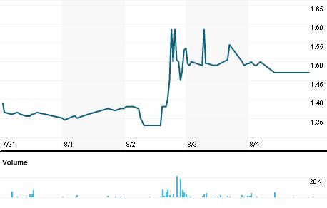 Chart for SSH1V.HE