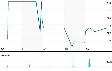 Chart for SSKJ.J