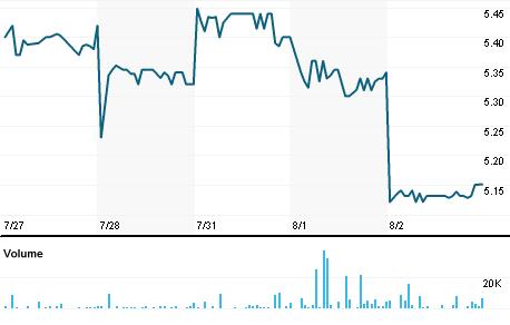 Chart for SSLTY.PK