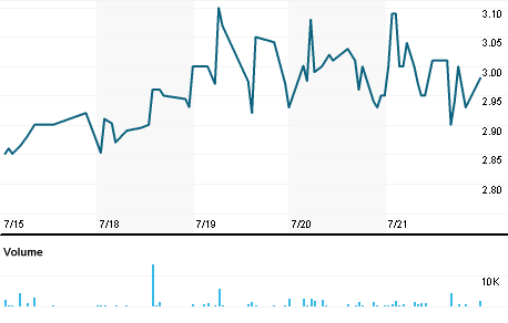 Chart for SSNT.OB
