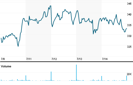 Chart for STDM.PA