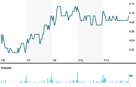 Chart for STEG.SI