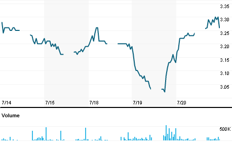 Chart for STIK.KL