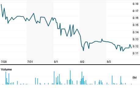 Chart for STIL.L
