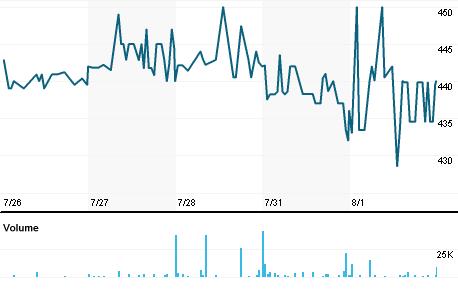 Chart for STLI.L
