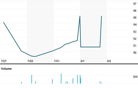 Chart for STMG.L