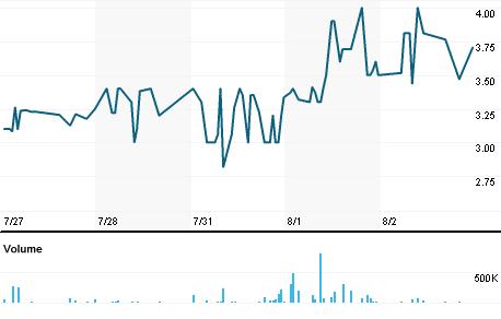 Chart for STOB.L