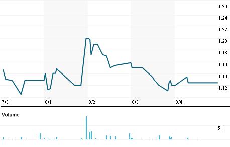 Chart for STQ1V.HE
