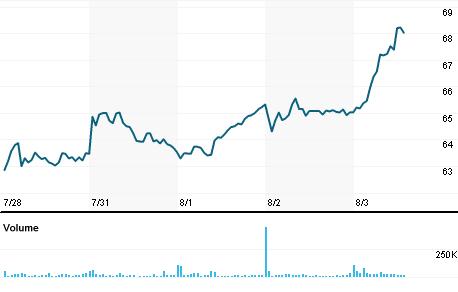 Chart for STX.OQ
