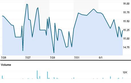 Chart for SUDI.BO