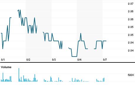 Chart for SUPM.KL