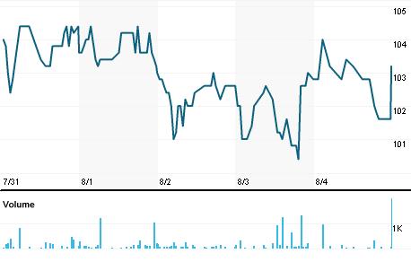 Chart for SVIK.ST