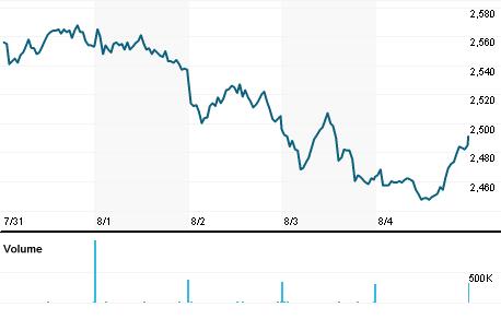 Chart for SVT.L