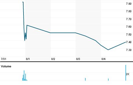 Chart for SWEGn.DE