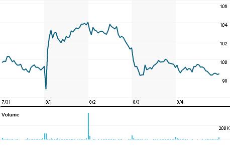 Chart for SWK.N