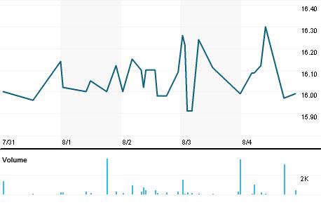 Chart for SWKH.PK