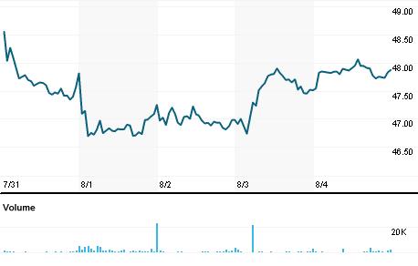 Chart for SYBT.O